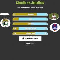 Claudio vs Jonathas h2h player stats