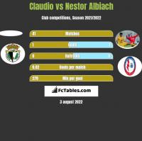 Claudio vs Nestor Albiach h2h player stats