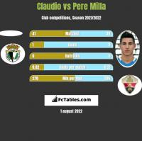 Claudio vs Pere Milla h2h player stats