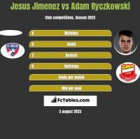 Jesus Jimenez vs Adam Ryczkowski h2h player stats