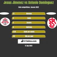 Jesus Jimenez vs Antonio Dominguez h2h player stats
