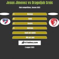 Jesus Jimenez vs Dragoljub Srnic h2h player stats