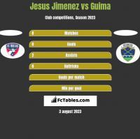 Jesus Jimenez vs Guima h2h player stats