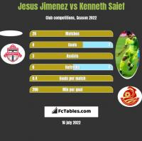 Jesus Jimenez vs Kenneth Saief h2h player stats