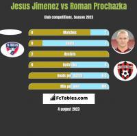 Jesus Jimenez vs Roman Prochazka h2h player stats