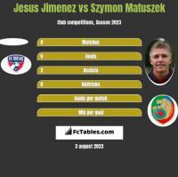 Jesus Jimenez vs Szymon Matuszek h2h player stats