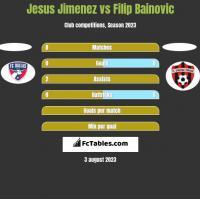 Jesus Jimenez vs Filip Bainovic h2h player stats