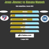 Jesus Jimenez vs Alasana Manneh h2h player stats