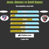 Jesus Jimenez vs David Kopacz h2h player stats