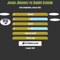 Jesus Jimenez vs Daniel Scislak h2h player stats