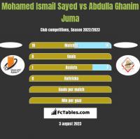 Mohamed Ismail Sayed vs Abdulla Ghanim Juma h2h player stats