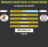 Mohamed Ismail Sayed vs Ahmed Rashid h2h player stats