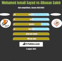 Mohamed Ismail Sayed vs Alhasan Saleh h2h player stats