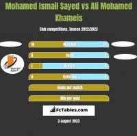 Mohamed Ismail Sayed vs Ali Mohamed Khameis h2h player stats