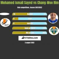 Mohamed Ismail Sayed vs Chang-Woo Rim h2h player stats