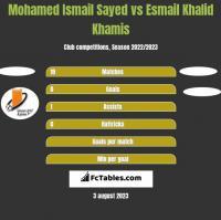 Mohamed Ismail Sayed vs Esmail Khalid Khamis h2h player stats