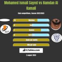 Mohamed Ismail Sayed vs Hamdan Al Kamali h2h player stats
