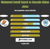 Mohamed Ismail Sayed vs Hussain Abbas Juma h2h player stats