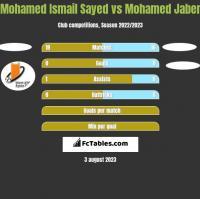 Mohamed Ismail Sayed vs Mohamed Jaber h2h player stats