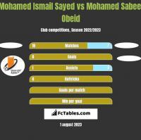 Mohamed Ismail Sayed vs Mohamed Sabeel Obeid h2h player stats
