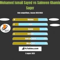 Mohamed Ismail Sayed vs Salmeen Khamis Saqer h2h player stats