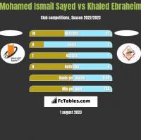 Mohamed Ismail Sayed vs Khaled Ebraheim h2h player stats