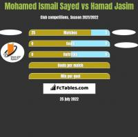 Mohamed Ismail Sayed vs Hamad Jasim h2h player stats