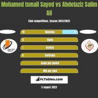 Mohamed Ismail Sayed vs Abdelaziz Salim Ali h2h player stats