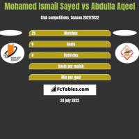 Mohamed Ismail Sayed vs Abdulla Aqeel h2h player stats