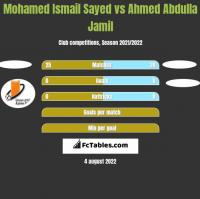 Mohamed Ismail Sayed vs Ahmed Abdulla Jamil h2h player stats
