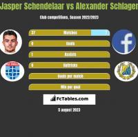 Jasper Schendelaar vs Alexander Schlager h2h player stats