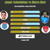Jasper Schendelaar vs Marco Bizot h2h player stats