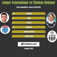 Jasper Schendelaar vs Thomas Gebauer h2h player stats
