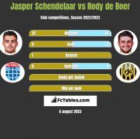 Jasper Schendelaar vs Rody de Boer h2h player stats