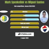 Mark Spenkelink vs Miguel Santos h2h player stats