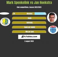 Mark Spenkelink vs Jan Hoekstra h2h player stats