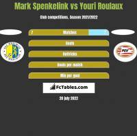 Mark Spenkelink vs Youri Roulaux h2h player stats
