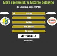 Mark Spenkelink vs Maxime Delanghe h2h player stats