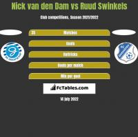 Nick van den Dam vs Ruud Swinkels h2h player stats
