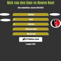 Nick van den Dam vs Rowen Koot h2h player stats
