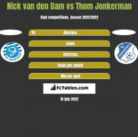 Nick van den Dam vs Thom Jonkerman h2h player stats