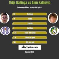 Thijs Dallinga vs Alen Halilovic h2h player stats