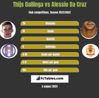 Thijs Dallinga vs Alessio Da Cruz h2h player stats
