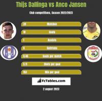 Thijs Dallinga vs Anco Jansen h2h player stats