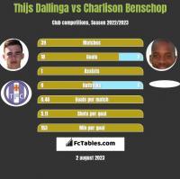 Thijs Dallinga vs Charlison Benschop h2h player stats