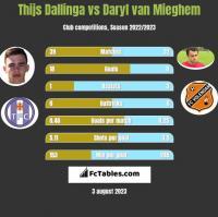 Thijs Dallinga vs Daryl van Mieghem h2h player stats