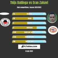 Thijs Dallinga vs Eran Zahavi h2h player stats