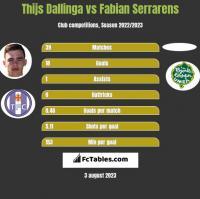 Thijs Dallinga vs Fabian Serrarens h2h player stats