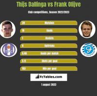 Thijs Dallinga vs Frank Olijve h2h player stats