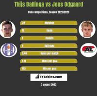 Thijs Dallinga vs Jens Odgaard h2h player stats